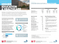 Higher Education and Healthcare Industry Profile