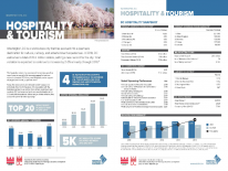 Hospitality and Tourism Industry Profile